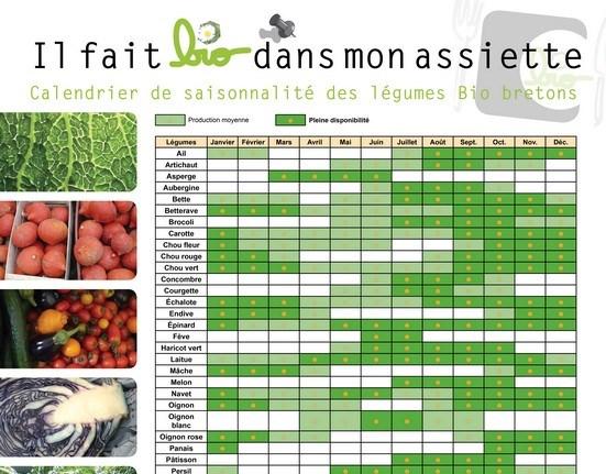 Ibb Affichez Le Calendrier De Saisonnalite Des Fruits Et Legumes Bio Ibb