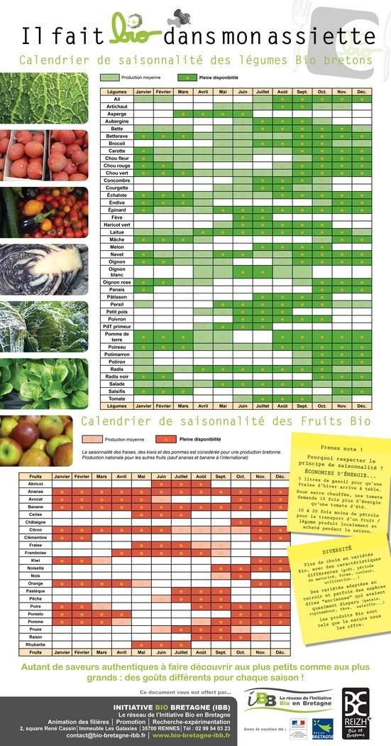 Calendrier Des Legumes.Ibb Affichez Le Calendrier De Saisonnalite Des Fruits Et