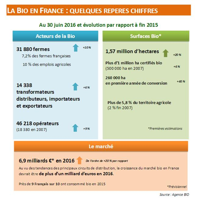 chiffres-agencebio-septembre2016