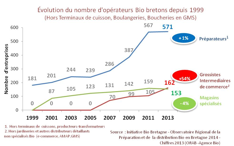 IBB-Obs-Aval-2014-graphique-evol-operateurs