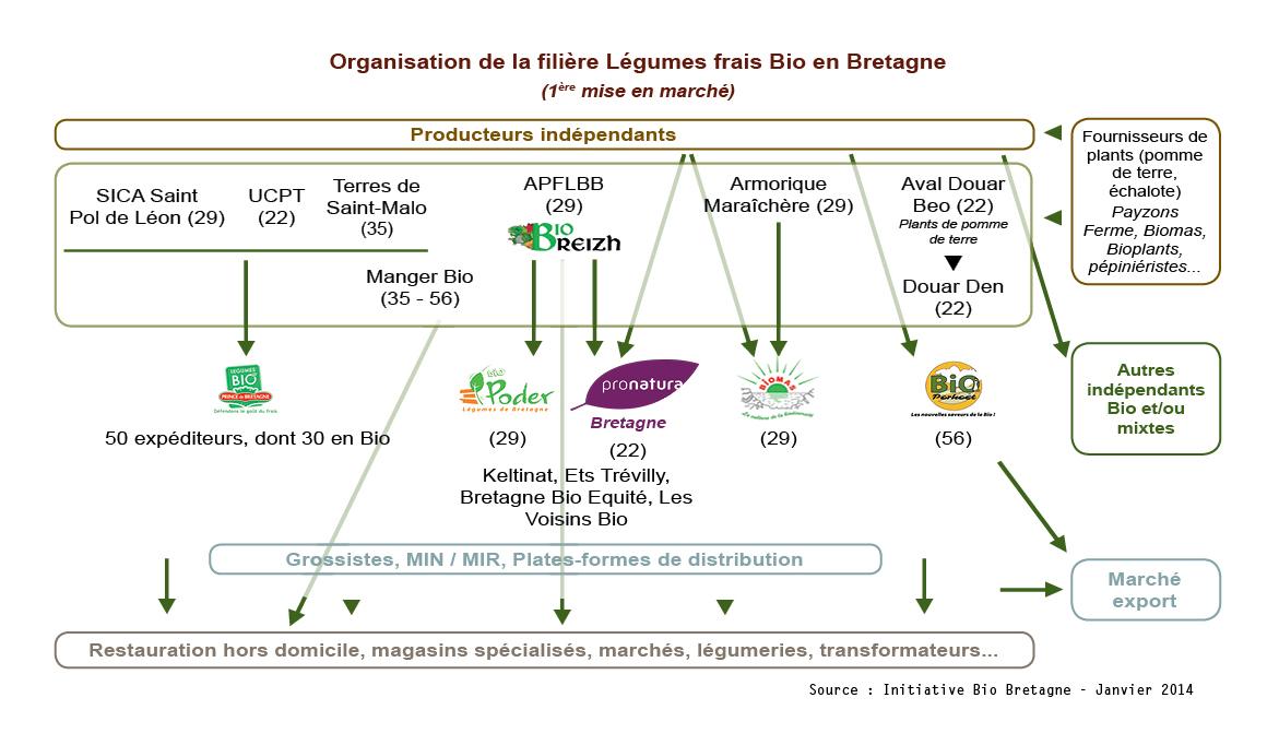 Ibb La Transformation De L 233 Gumes Bio Progresse Encore En